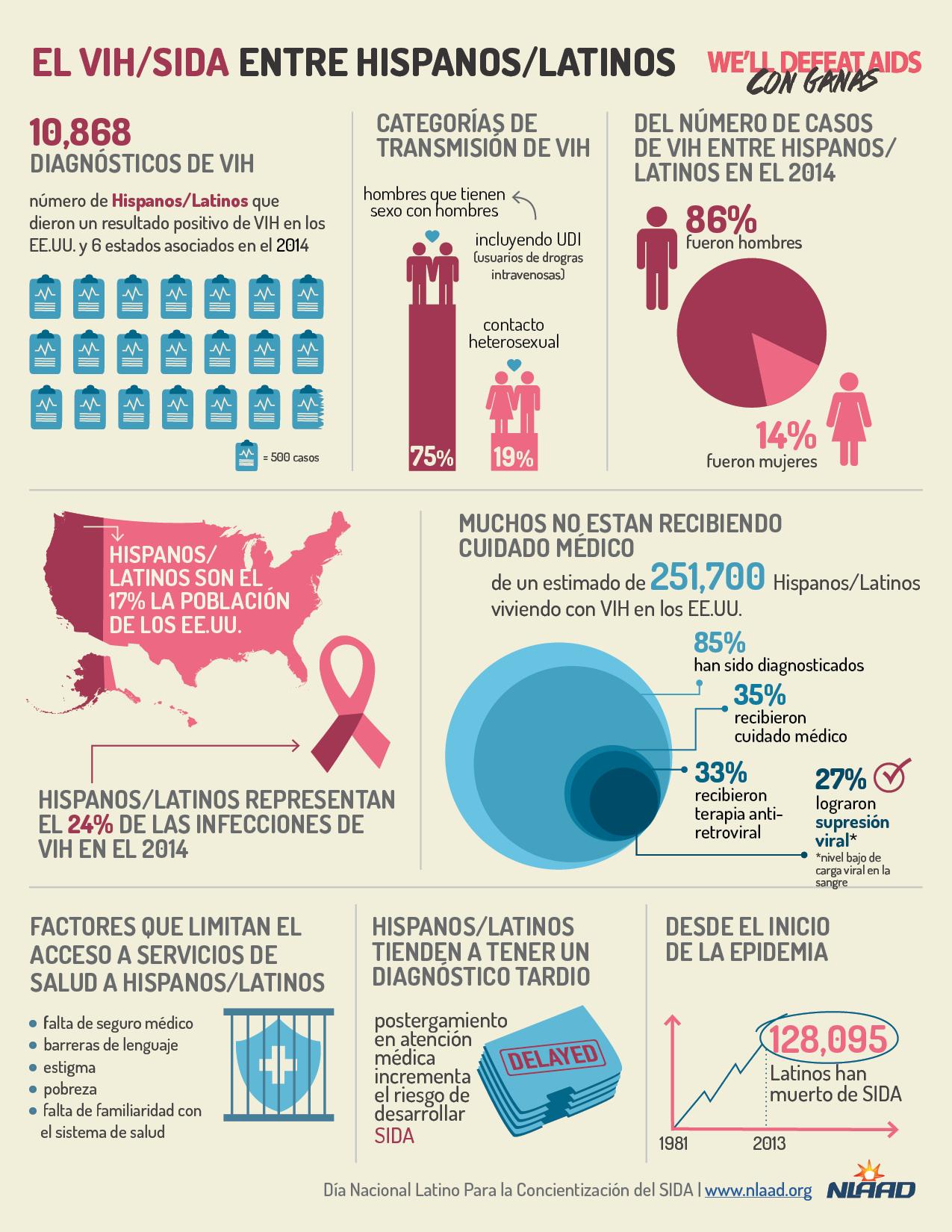 HIV/AIDS Among Latinos/Hispanos in the EE.UU.