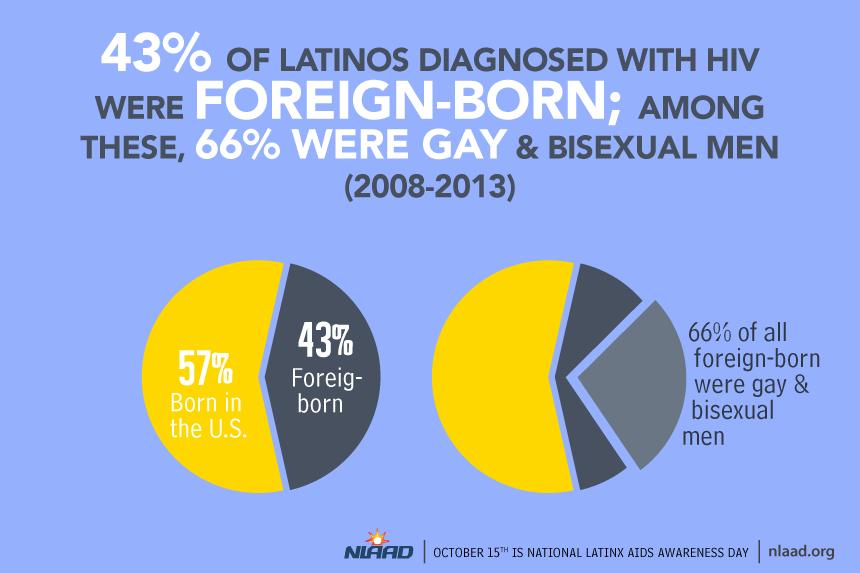 National Latino AIDS Awareness Day Infographics 2018
