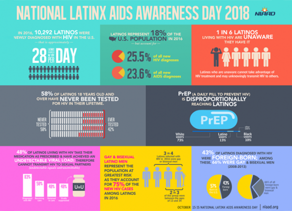 National Latinx AIDS Awareness Day 2018 Infographics