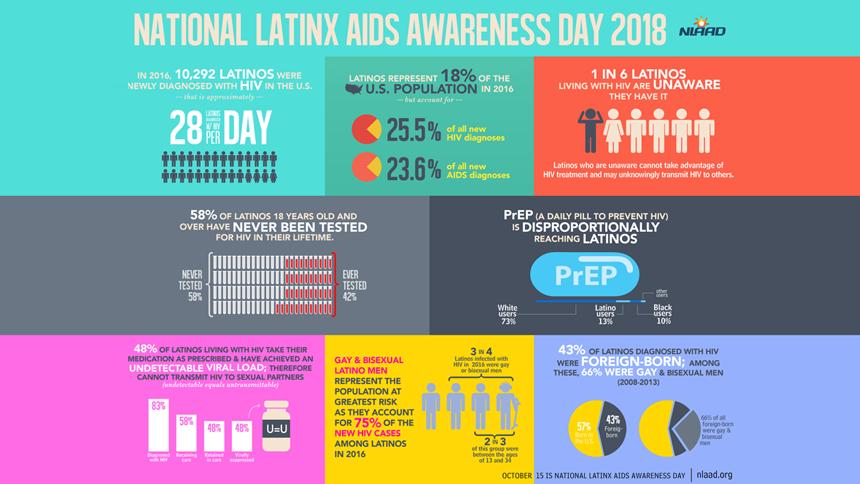 National Latinx AIDS Awareness Day 2018 Infographics