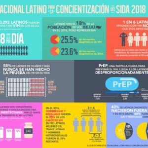 Infografías del Día Nacional Latino Para la Concientización del SIDA 2018