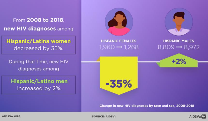 AIDSVu Recognizes National Latinx AIDS Awareness Day
